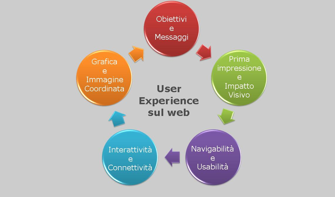 Pillole di user experience: l'importanza dell'usabilità di un sito web