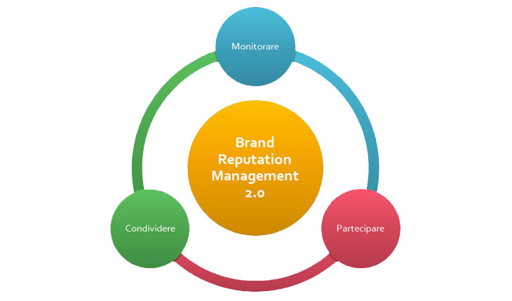 Cosa si dice in rete di te? L'importanza del brand reputation management