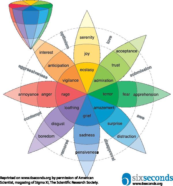 ruota delle emozioni - il marketing emozionale